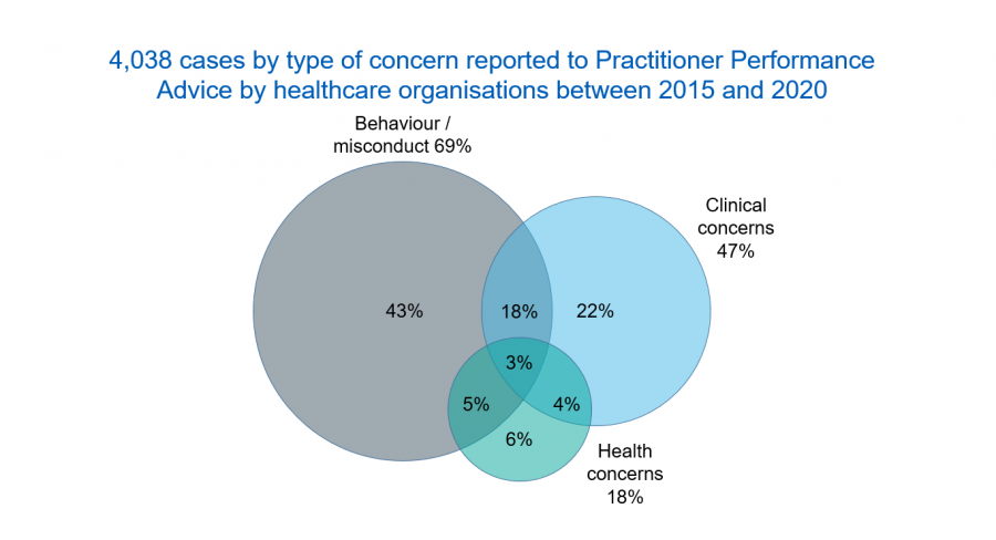 4,038 cases by type of concern reported to Practitioner Performance Advice by healthcare organisations between 2015 and 2020